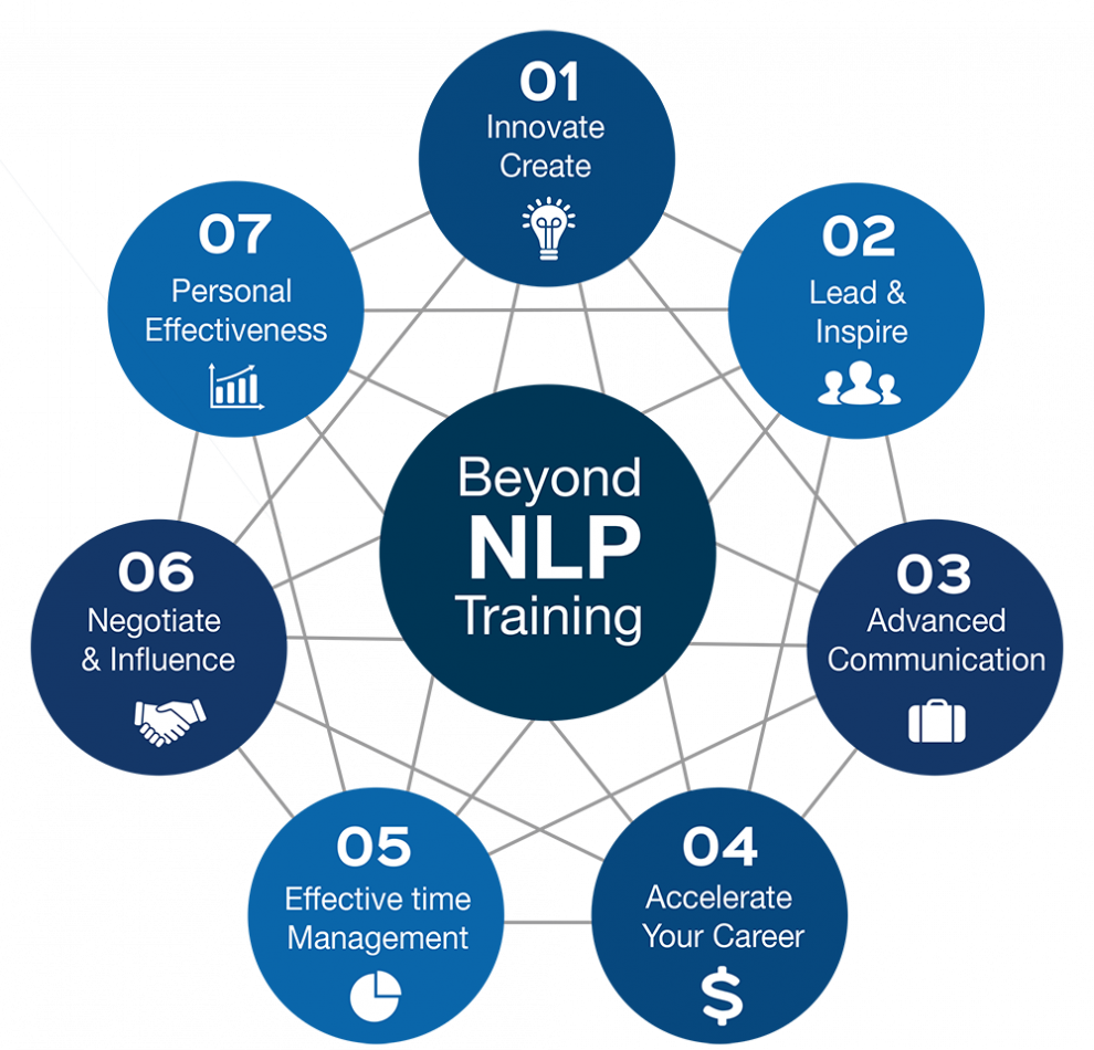 Intensive NLP Coach Practitioner Certification Training in ...