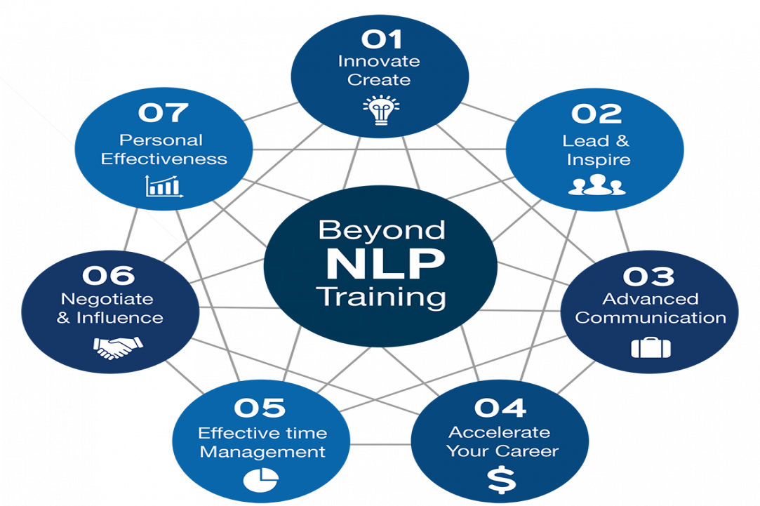 Intensive NLP Coach Practitioner Certification Training in Limassol in two parts:  28th April - 1st May and from the 16th - 19th June 2018